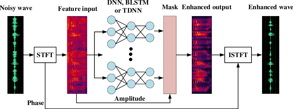 Figure 1 for Deep Time Delay Neural Network for Speech Enhancement with Full Data Learning