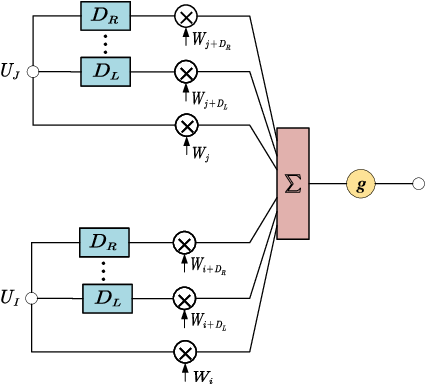 Figure 3 for Deep Time Delay Neural Network for Speech Enhancement with Full Data Learning