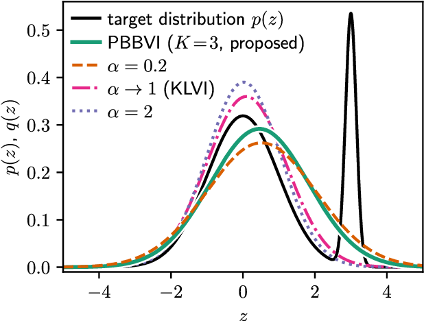 Figure 3 for Tightening Bounds for Variational Inference by Revisiting Perturbation Theory