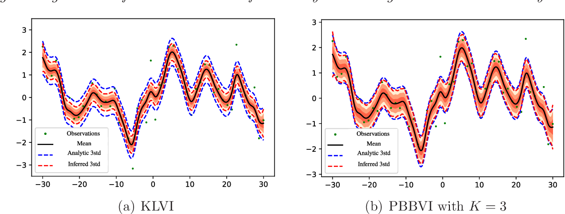 Figure 4 for Tightening Bounds for Variational Inference by Revisiting Perturbation Theory