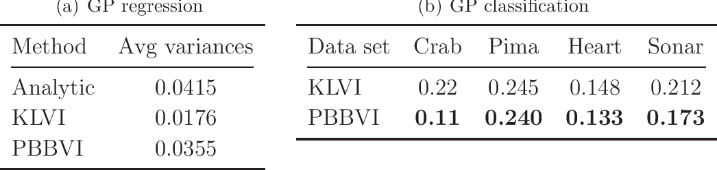 Figure 2 for Tightening Bounds for Variational Inference by Revisiting Perturbation Theory