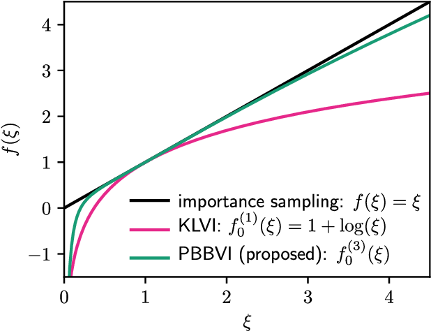 Figure 1 for Tightening Bounds for Variational Inference by Revisiting Perturbation Theory