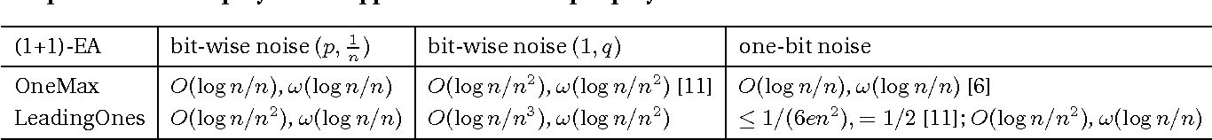 Figure 1 for Running Time Analysis of the (1+1)-EA for OneMax and LeadingOnes under Bit-wise Noise
