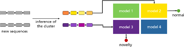Figure 3 for Novelty Detection in Sequential Data by Informed Clustering and Modeling