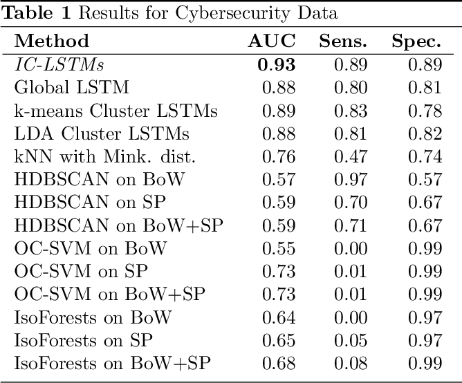 Figure 1 for Novelty Detection in Sequential Data by Informed Clustering and Modeling