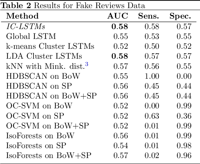 Figure 4 for Novelty Detection in Sequential Data by Informed Clustering and Modeling
