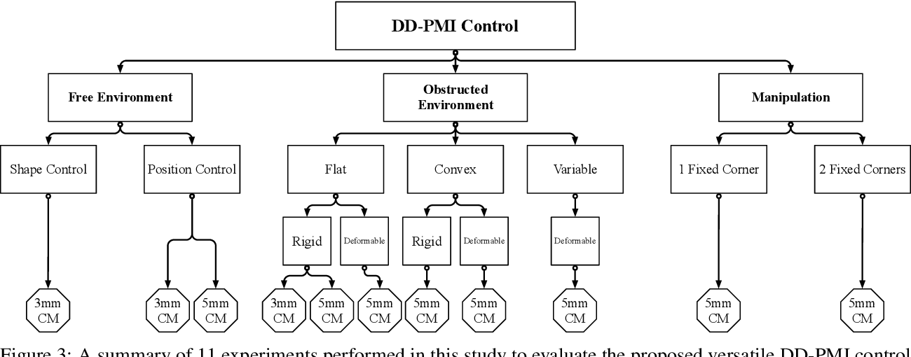 Figure 3 for A Versatile Data-Driven Framework for Model-Independent Control of Continuum Manipulators Interacting With Obstructed Environments With Unknown Geometry and Stiffness