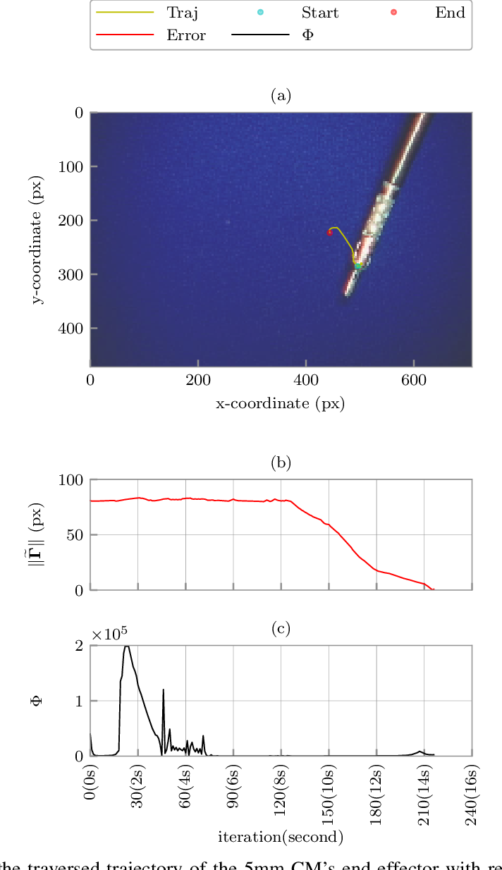 Figure 4 for A Versatile Data-Driven Framework for Model-Independent Control of Continuum Manipulators Interacting With Obstructed Environments With Unknown Geometry and Stiffness