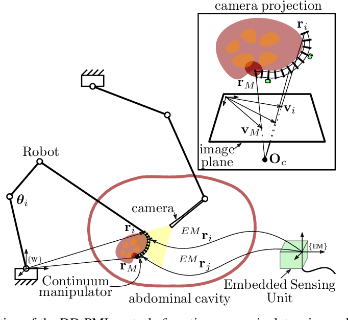 Figure 1 for A Versatile Data-Driven Framework for Model-Independent Control of Continuum Manipulators Interacting With Obstructed Environments With Unknown Geometry and Stiffness