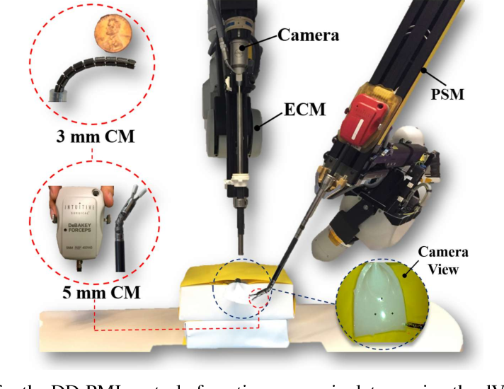 Figure 2 for A Versatile Data-Driven Framework for Model-Independent Control of Continuum Manipulators Interacting With Obstructed Environments With Unknown Geometry and Stiffness