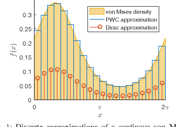Discrete recursive Bayesian filtering on intervals and the