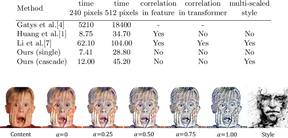 Figure 2 for Uncorrelated Feature Encoding for Faster Image Style Transfer
