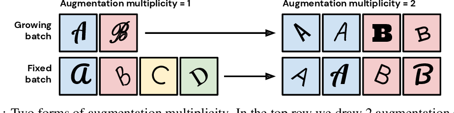 Figure 1 for Drawing Multiple Augmentation Samples Per Image During Training Efficiently Decreases Test Error