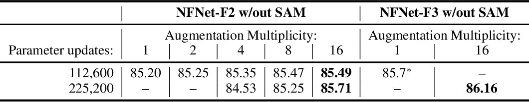 Figure 2 for Drawing Multiple Augmentation Samples Per Image During Training Efficiently Decreases Test Error