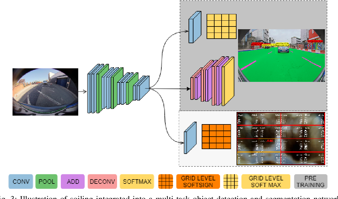Figure 3 for TiledSoilingNet: Tile-level Soiling Detection on Automotive Surround-view Cameras Using Coverage Metric