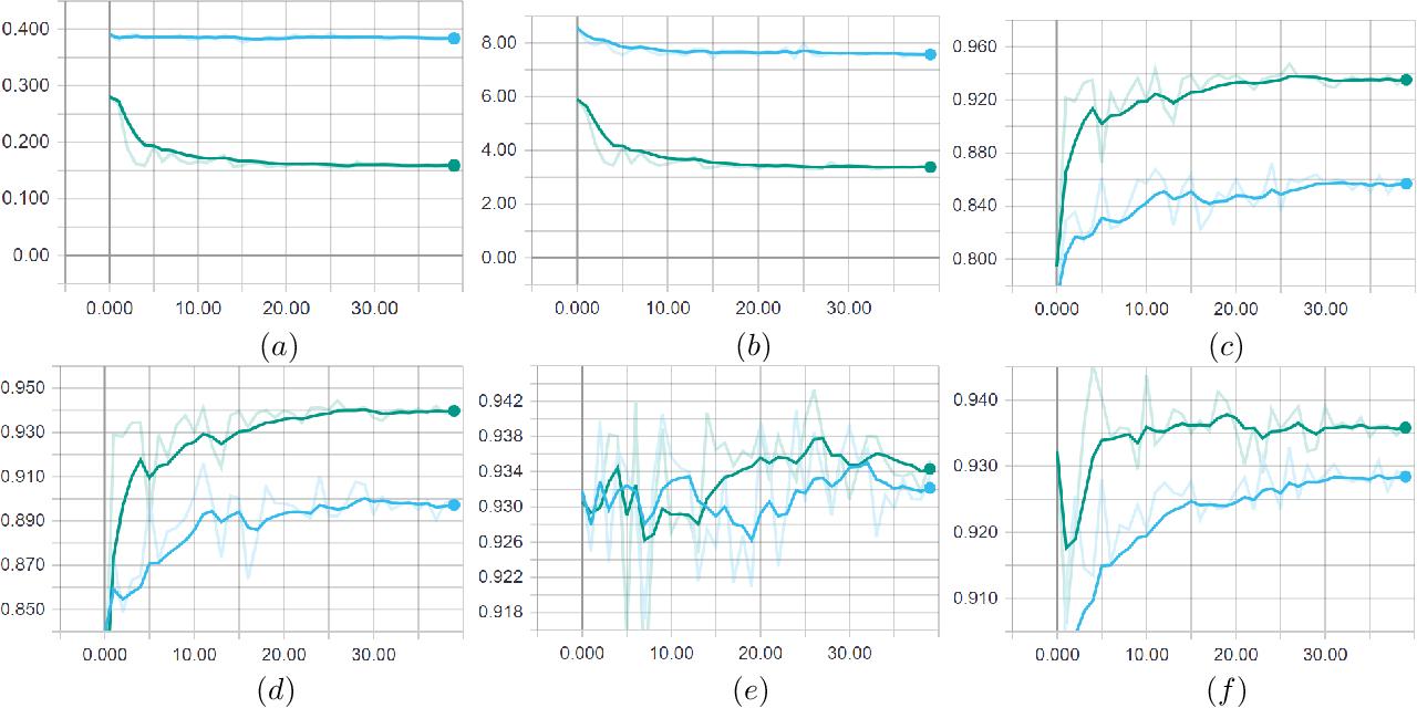 Figure 4 for TiledSoilingNet: Tile-level Soiling Detection on Automotive Surround-view Cameras Using Coverage Metric