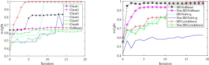 Figure 3 for FedSmart: An Auto Updating Federated Learning Optimization Mechanism