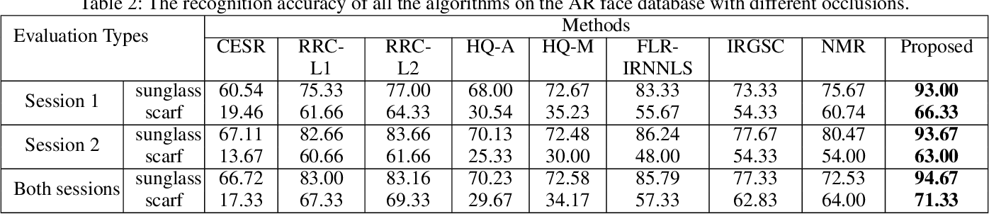 Figure 4 for A Unified Weight Learning and Low-Rank Regression Model for Robust Face Recognition
