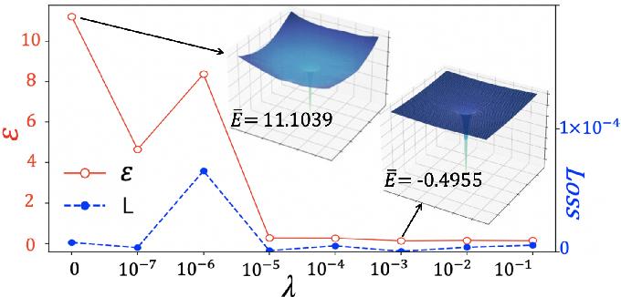 Figure 3 for Predicting Quantum Potentials by Deep Neural Network and Metropolis Sampling