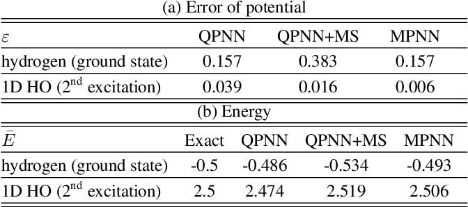Figure 4 for Predicting Quantum Potentials by Deep Neural Network and Metropolis Sampling