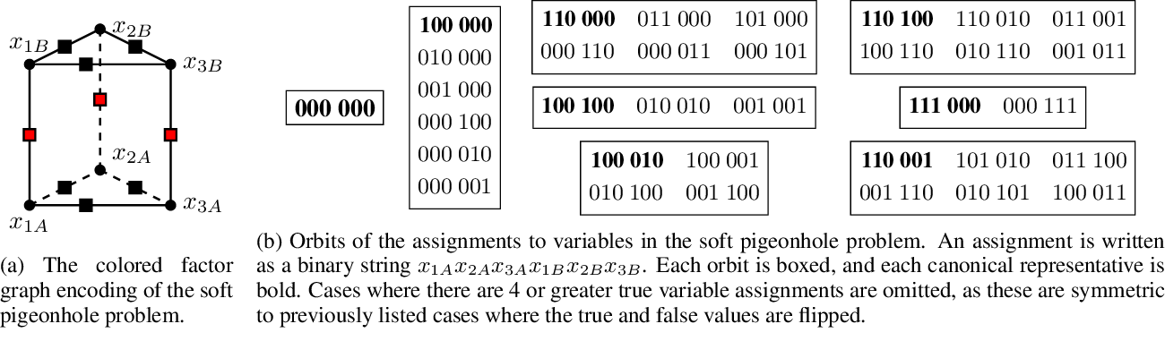 Figure 1 for Generating and Sampling Orbits for Lifted Probabilistic Inference