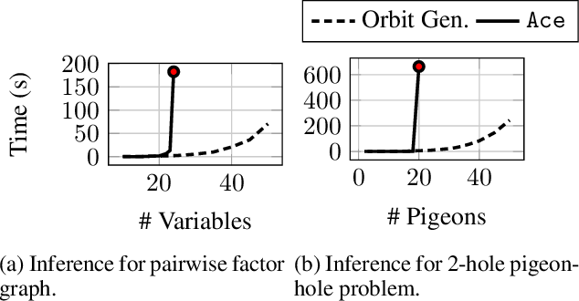 Figure 4 for Generating and Sampling Orbits for Lifted Probabilistic Inference