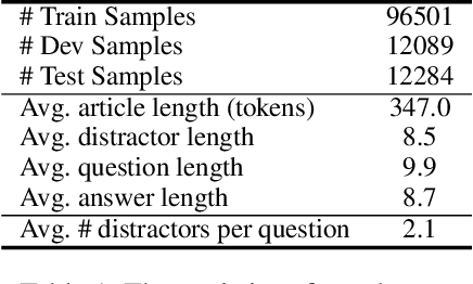 Figure 2 for Generating Distractors for Reading Comprehension Questions from Real Examinations