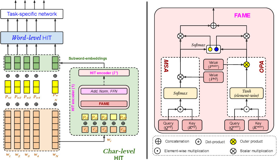 Figure 1 for HIT: A Hierarchically Fused Deep Attention Network for Robust Code-mixed Language Representation