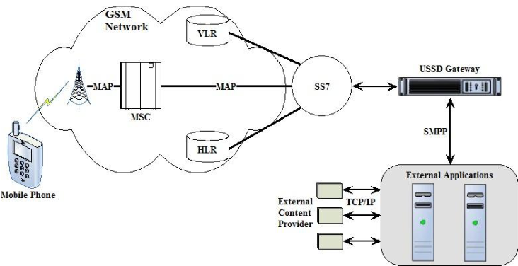 Figure 4 from Security Perspectives For USSD Versus SMS In