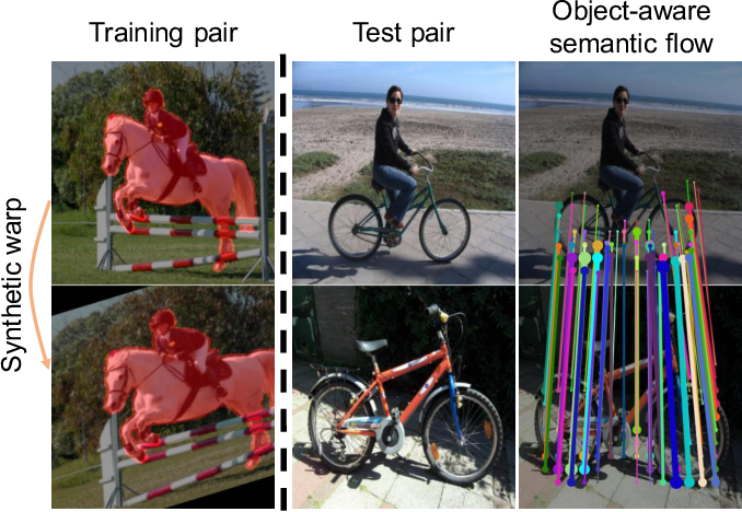 Figure 1 for Learning Semantic Correspondence Exploiting an Object-level Prior