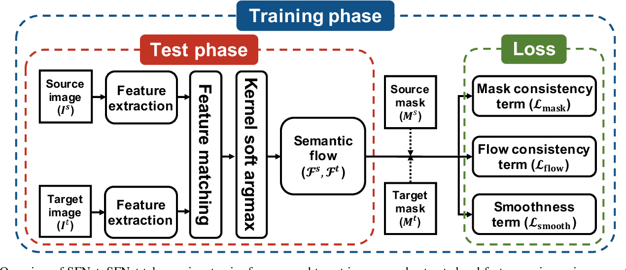 Figure 3 for Learning Semantic Correspondence Exploiting an Object-level Prior