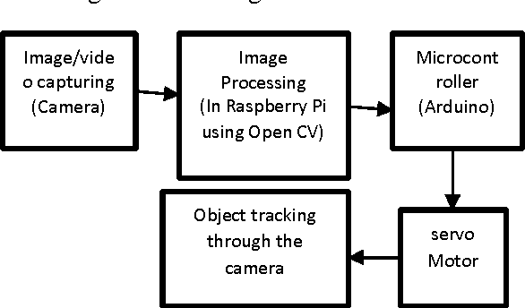 Figure 1 from OBJECT DETECTION AND TRACKING USING IMAGE PROCESSING