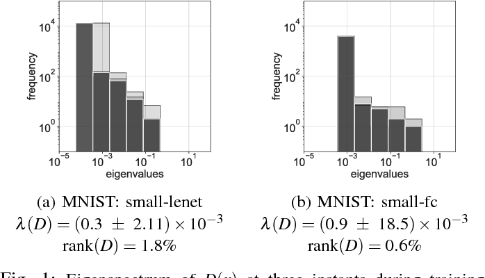 Figure 1 for Stochastic gradient descent performs variational inference, converges to limit cycles for deep networks