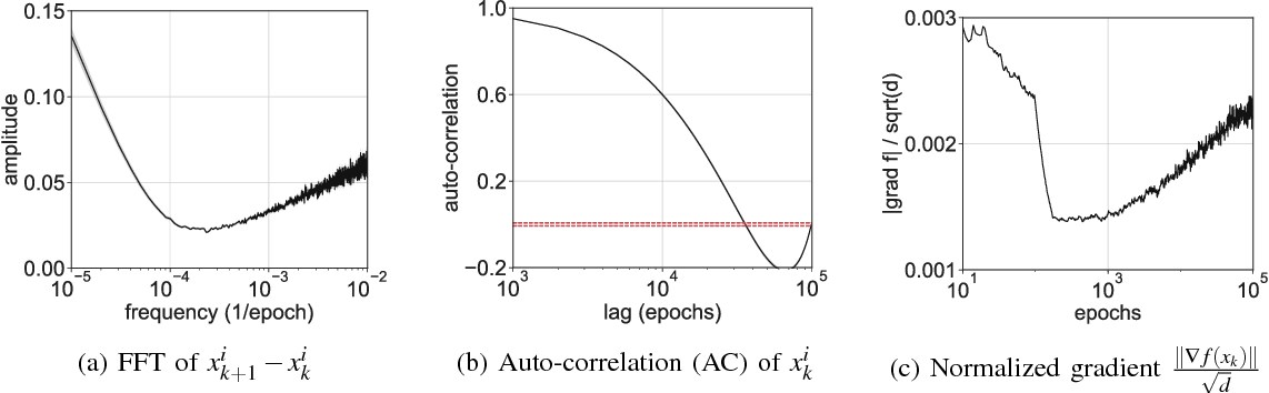 Figure 3 for Stochastic gradient descent performs variational inference, converges to limit cycles for deep networks