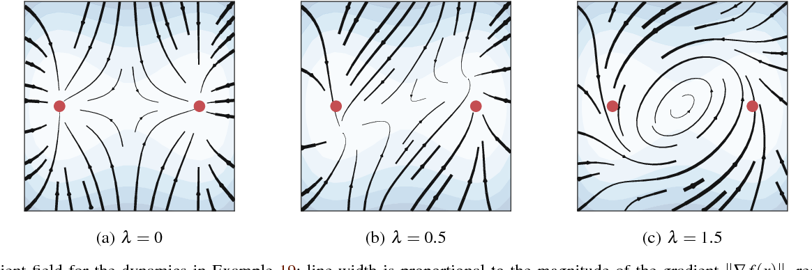 Figure 4 for Stochastic gradient descent performs variational inference, converges to limit cycles for deep networks