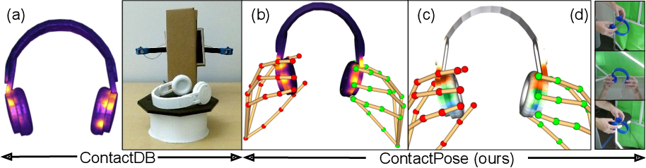 Figure 3 for ContactPose: A Dataset of Grasps with Object Contact and Hand Pose