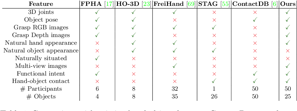 Figure 2 for ContactPose: A Dataset of Grasps with Object Contact and Hand Pose