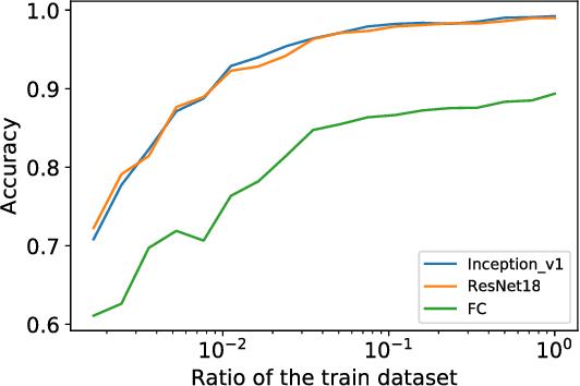Figure 1 for Not quite unreasonable effectiveness of machine learning algorithms