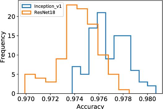 Figure 2 for Not quite unreasonable effectiveness of machine learning algorithms