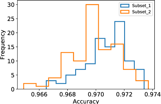 Figure 3 for Not quite unreasonable effectiveness of machine learning algorithms