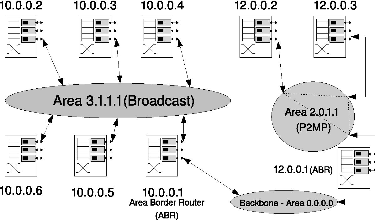 Security aspects of OSPF as a MANET routing protocol - Semantic Scholar