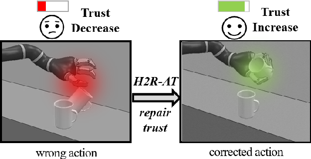 Figure 1 for Repairing Human Trust by Promptly Correcting Robot Mistakes with An Attention Transfer Model
