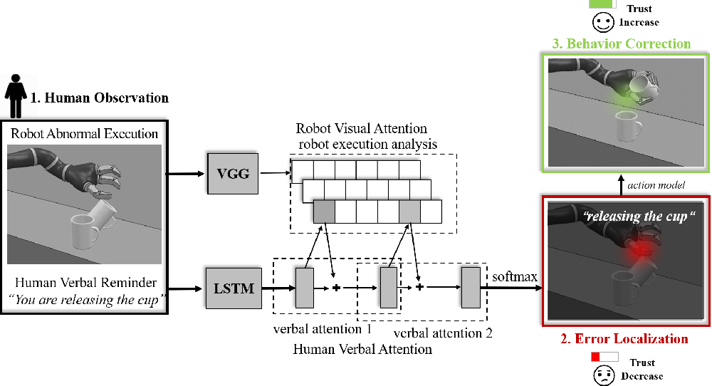 Figure 2 for Repairing Human Trust by Promptly Correcting Robot Mistakes with An Attention Transfer Model