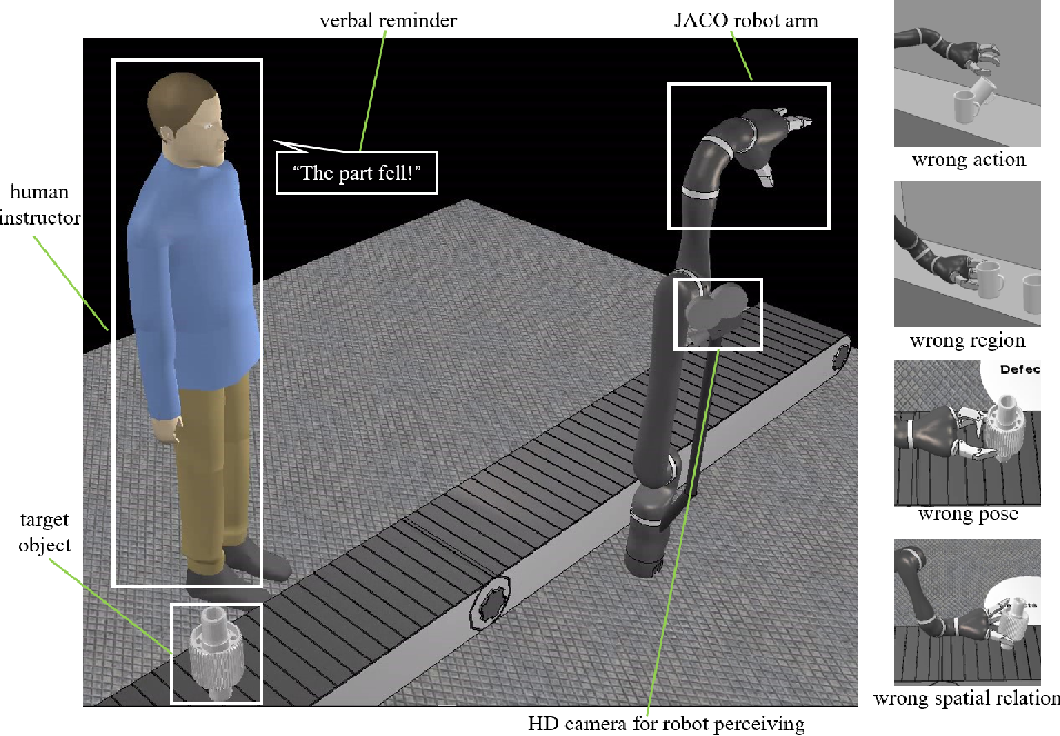 Figure 3 for Repairing Human Trust by Promptly Correcting Robot Mistakes with An Attention Transfer Model