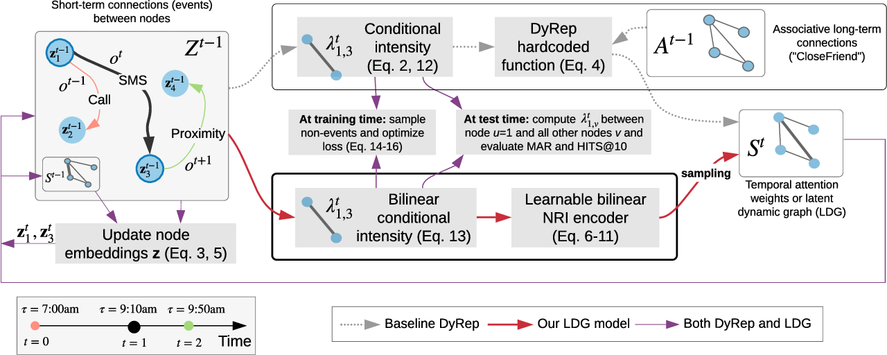 Figure 1 for Learning Temporal Attention in Dynamic Graphs with Bilinear Interactions