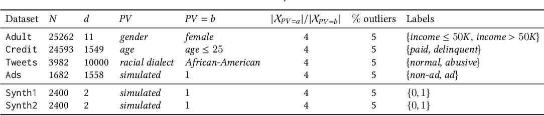 Figure 4 for FAIROD: Fairness-aware Outlier Detection