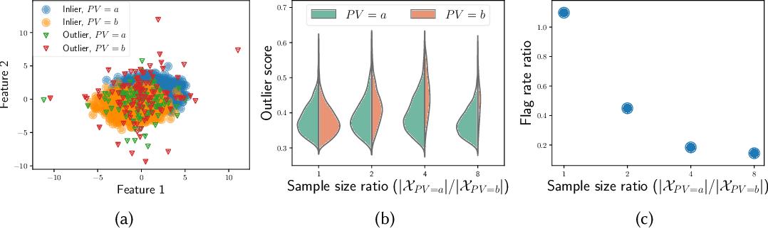 Figure 1 for FAIROD: Fairness-aware Outlier Detection