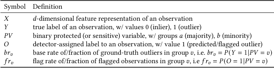 Figure 2 for FAIROD: Fairness-aware Outlier Detection