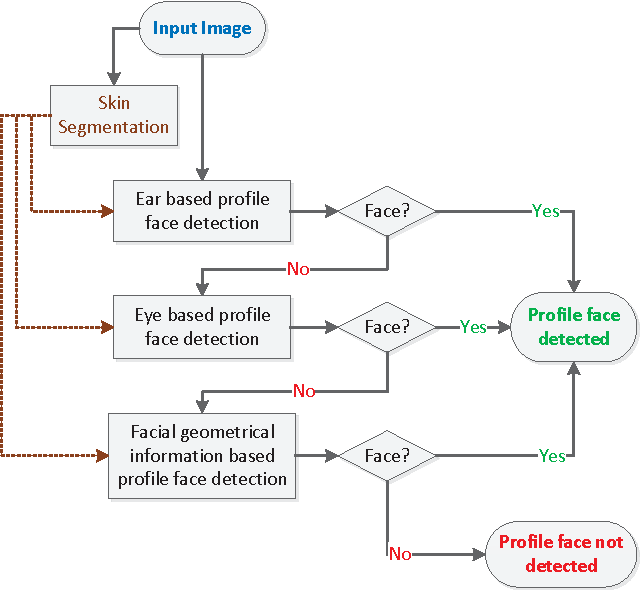 Figure 2 from Robust profile face detection and rotation angle
