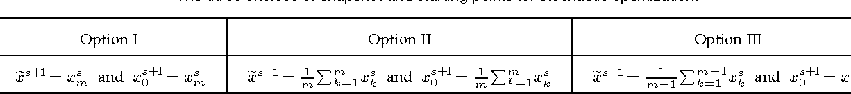Figure 4 for Larger is Better: The Effect of Learning Rates Enjoyed by Stochastic Optimization with Progressive Variance Reduction
